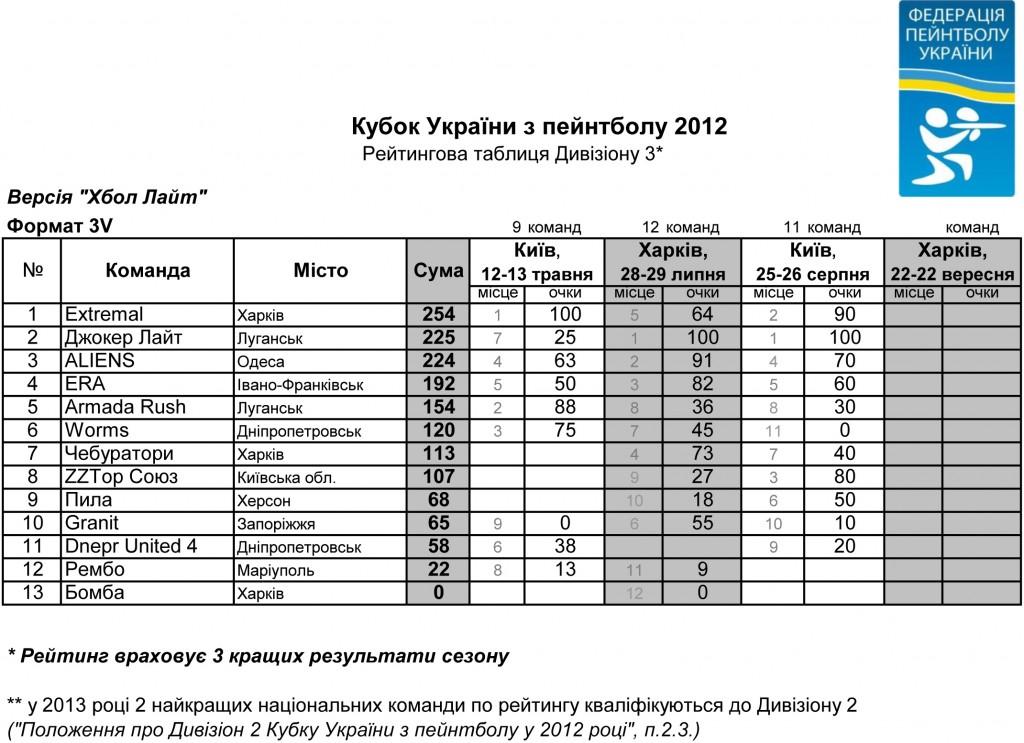 rating-UA-CUP-2012_D3