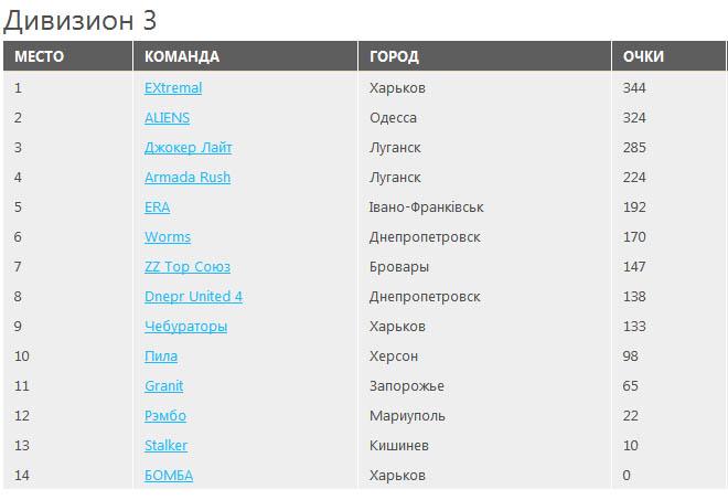 """Рейтинг команд """"Кубок Украины по спортивному пейнтболу"""""""